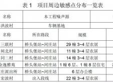 地鐵8號線一期工程(DK6+172-DK8+419)及新灣車輛基地環保公示