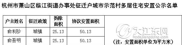 临江街道征迁户城市示范村多层住宅安置户名单公示