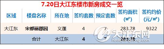 【每日榜】7.20日大江东楼市新房成交4套