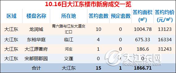 【每日榜】10月16日大江东楼市成交15套,预定1套