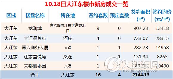 【每日榜】10月18日大江东楼市成交16套,预定4套