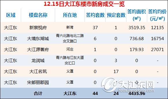 【每日榜】12月15日大江东楼市成交44套,预定24套,单日最高均价27071元/㎡
