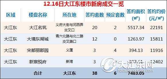 【每日榜】12月16日大江东楼市成交38套,预定6套,单日最高均价22191元/㎡