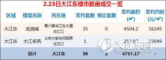 【每日榜】2.23日大江东楼市成交36套,预定2套