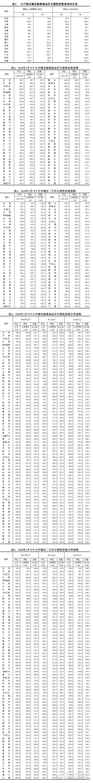 2月70城房价| 杭州二手房同比涨了6.7% - 大江东房产网