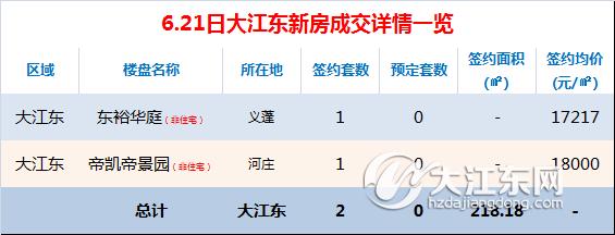 【每日榜】6.21日大江东楼市成交2套,二手房签约5套