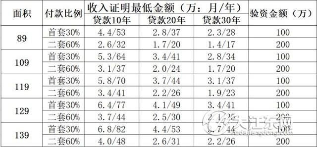 6月杭州首套房贷利率最高上浮25%, 低价红盘放贷一波三折