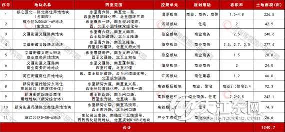 抢占刚需外溢市场 大江东新城这11宗地请收藏