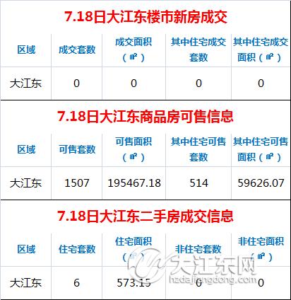 【每日榜】7.18日大江东楼市成交0套,二手房签约6套
