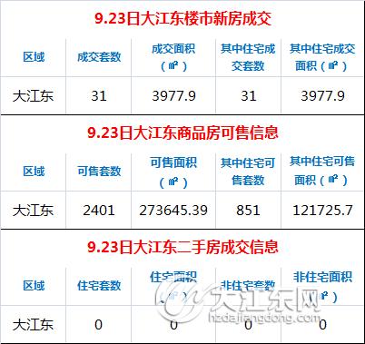 【每日榜】9.23日大江东楼市成交31套,二手房签约0套