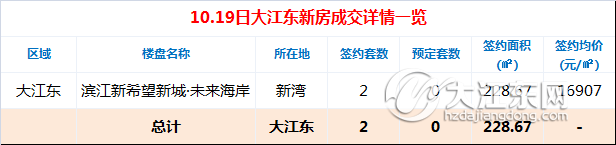 【每日榜】10.19日大江东楼市成交2套,二手房签约4套