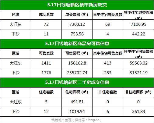 【每日榜】5.17日钱塘新区楼市成交83套,二手房签约24套
