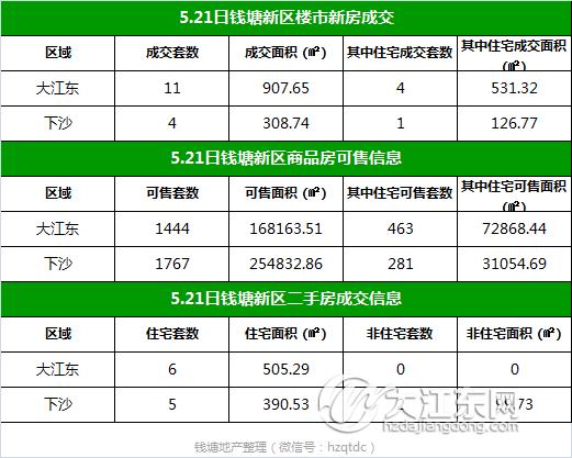 【每日榜】5.21日钱塘新区楼市成交15套,二手房签约13套