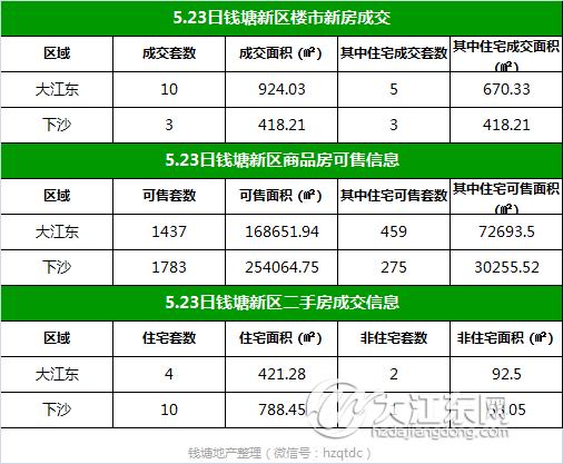 【每日榜】5.23日钱塘新区楼市成交13套,二手房签约17套