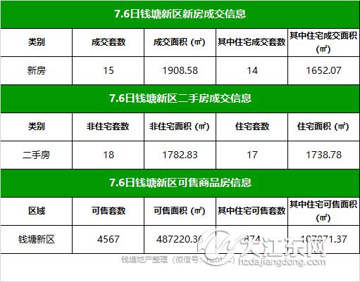 【每日榜】7.6日钱塘新区楼市成交15套,二手房签约18套