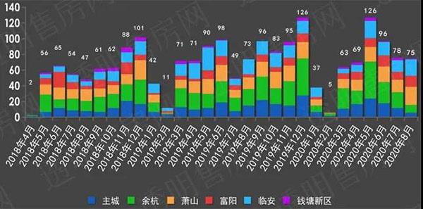 杭州每月摇号楼盘推盘量及各城区占比.jpg