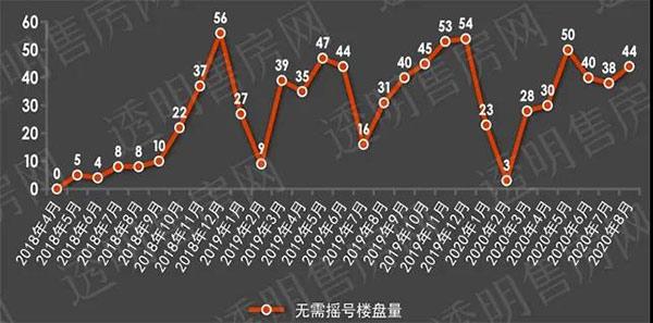杭州每月流摇楼盘对比.jpg
